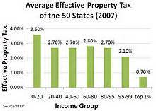 pima county property tax