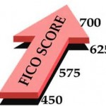 What Is A FICO Score